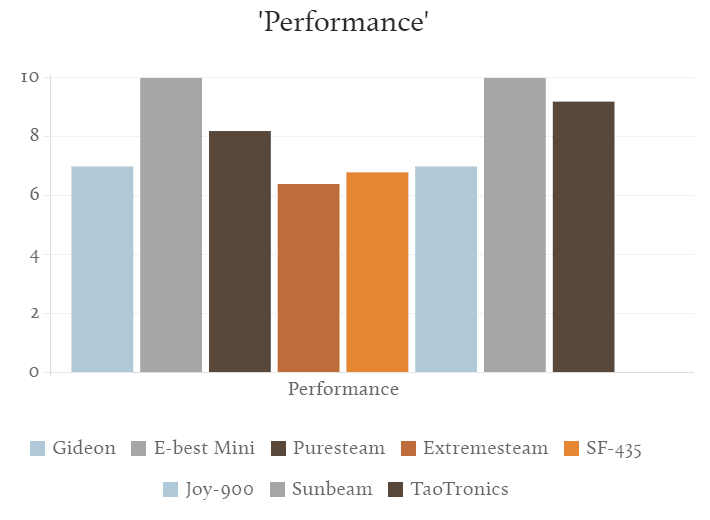 Budget Steamers Performance