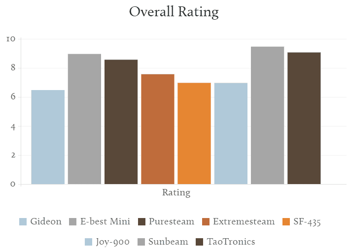 Overall rating for budget and travel steamers